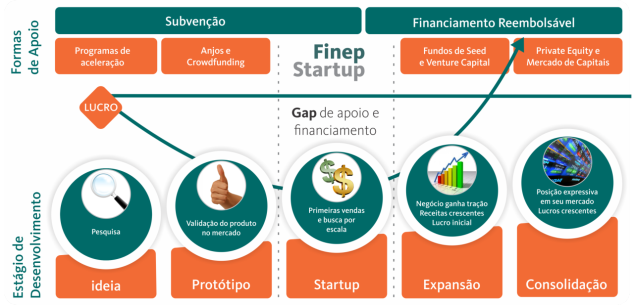 finep-edital-startup-1280x617